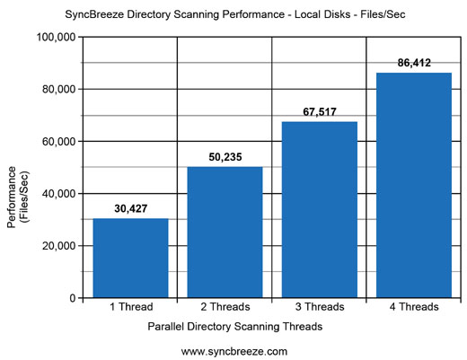 SyncBreeze Directory Scanning Performance Disks