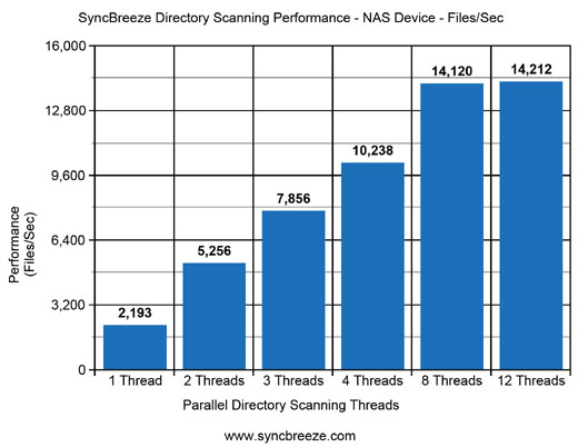 SyncBreeze Directory Scanning Performance NAS Devices
