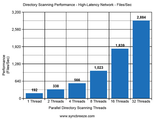SyncBreeze Directory Scanning Performance Network